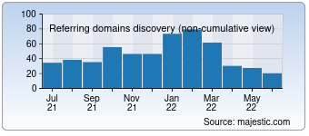 Majestic Referring Domains Discovery Chart for Zaixian-fanyi.com