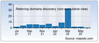 Majestic Referring Domains Discovery Chart for Zavod-kmk.ru