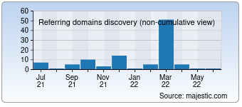 Majestic Referring Domains Discovery Chart for Zelosite.ru