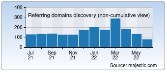 Majestic Referring Domains Discovery Chart for Zionsbank.com