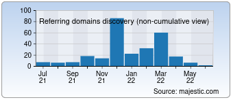 Majestic Referring Domains Discovery Chart for Znaki154.ru