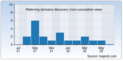 referring domains of a1cannabis.net