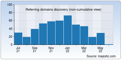 referring domains of a1webdirectory.org