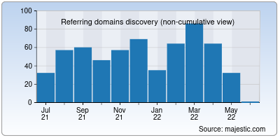 referring domains of a2hosting.in