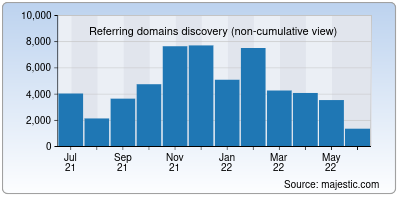 referring domains of a8.net