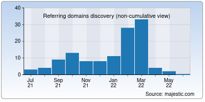 referring domains of aavo.in