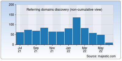 referring domains of abcvideo.cc