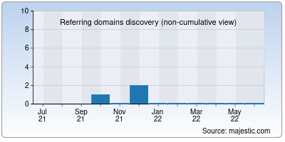 referring domains of ablazeindia.co.in