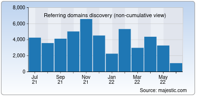referring domains of about.me