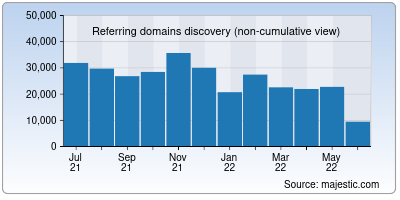 referring domains of aboutads.info