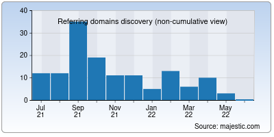 referring domains of above45.in