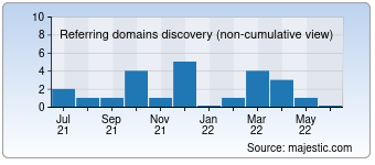 Majestic Referring Domains Discovery Chart for abs-safety.com.ua
