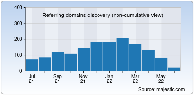 referring domains of actcorp.in