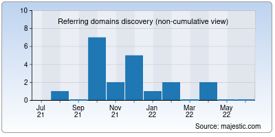 referring domains of adamriese.net