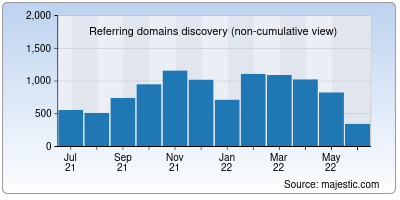referring domains of aeon.co