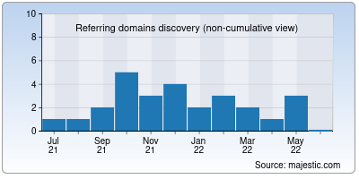 referring domains of afilmywap.in