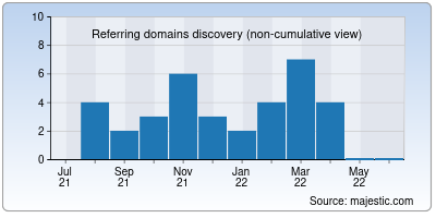 referring domains of afpfairfield.org