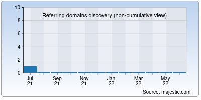 referring domains of afriness.net