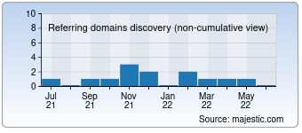 Majestic Referring Domains Discovery Chart for agenceurope.com