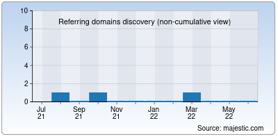 referring domains of agramedia.in