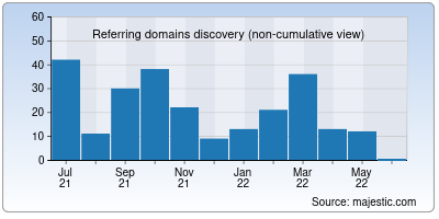 referring domains of agvbank.co.in