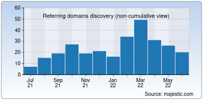 referring domains of airdev.co