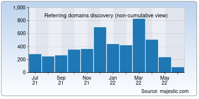 referring domains of airindia.in