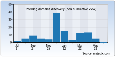 referring domains of airportix.net