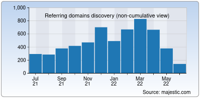 referring domains of airtel.in