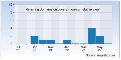 referring domains of aista.co.in