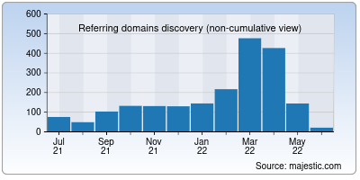 referring domains of aiven.io