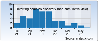 Majestic Referring Domains Discovery Chart for akcp-shop.de