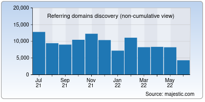 referring domains of allaboutcookies.org