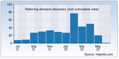 referring domains of allaboutlifechallenges.org