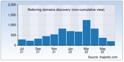 referring domains of allinahealth.org