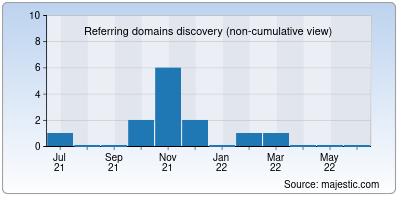 referring domains of allsnap.org