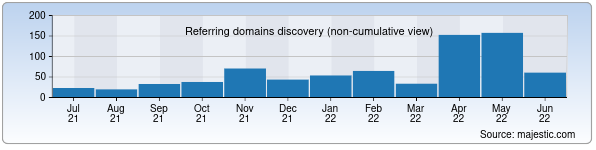 muz.la - Referring domains