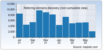 referring domains of altervista.org