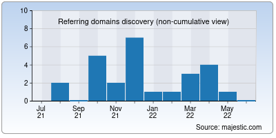 referring domains of amadora.in