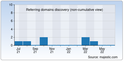 referring domains of amazingafrica.in