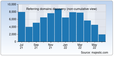 referring domains of amazon.in