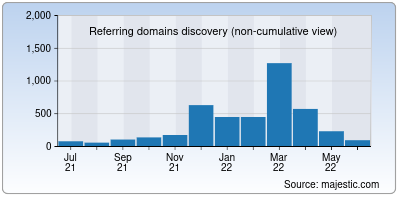 referring domains of americanbible.org