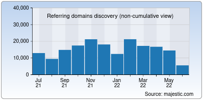 referring domains of amzn.to