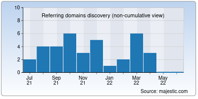 referring domains of anabode.co