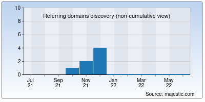 referring domains of ancestorarchive.org