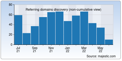 referring domains of andhrabank.in