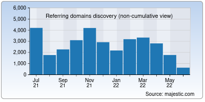 referring domains of angel.co