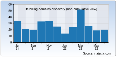referring domains of anichart.net