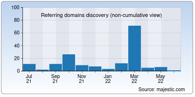 referring domains of animall.in