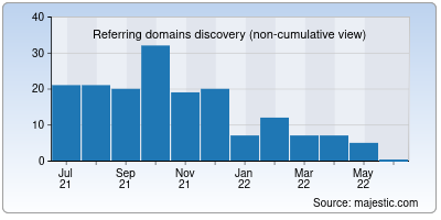 referring domains of animeflix.in